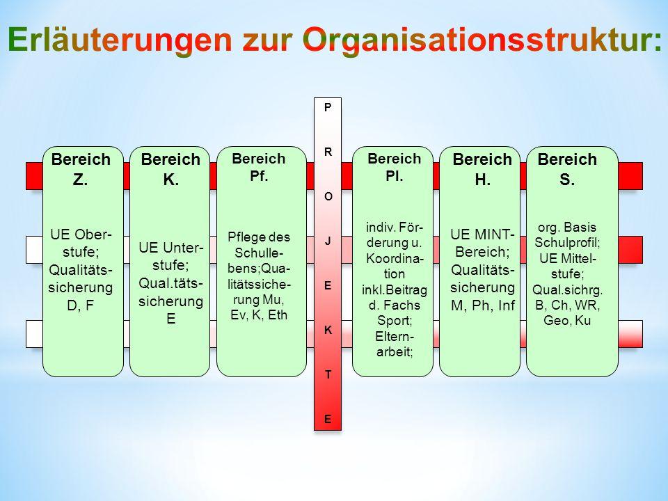 Bereich Z.UE Ober- stufe; Qualitäts- sicherung D, F Bereich K.