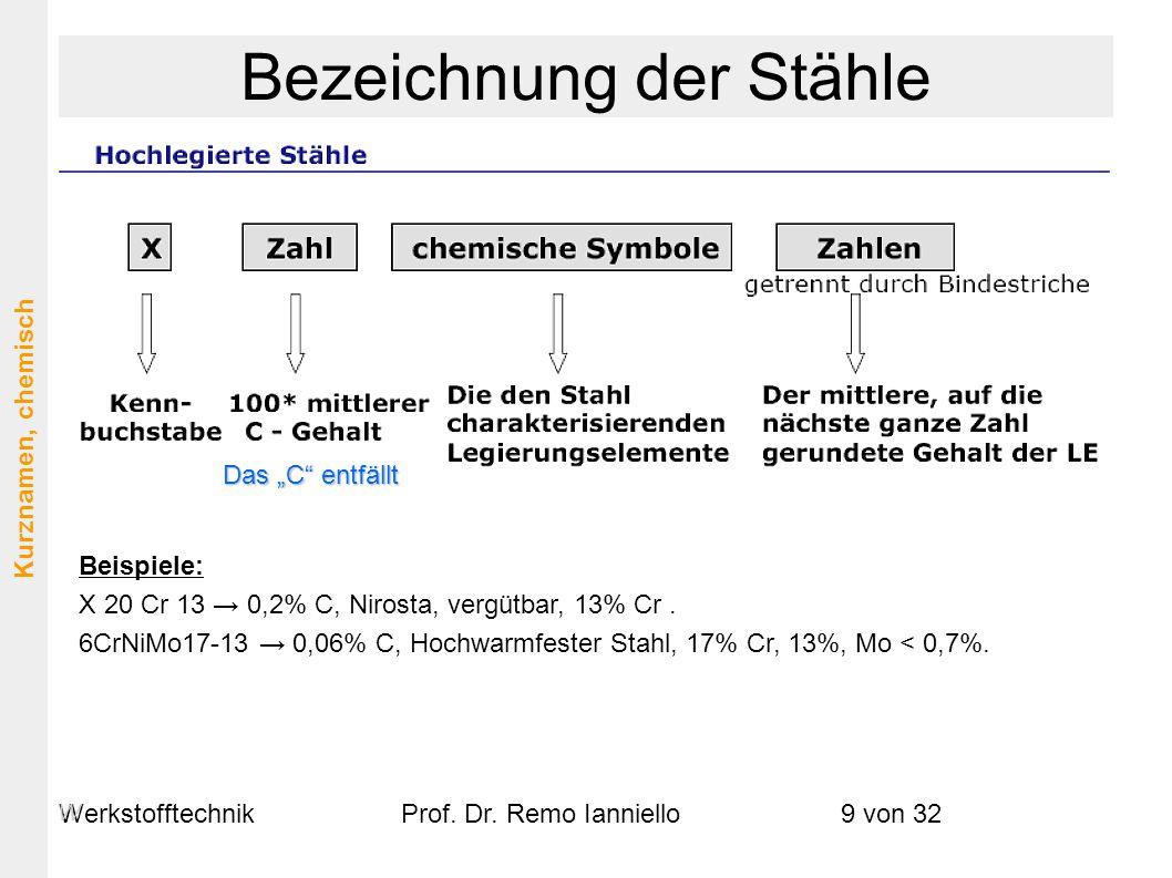 """WerkstofftechnikProf. Dr. Remo Ianniello9 von 32 Das """"C"""" entfällt Beispiele: X 20 Cr 13 → 0,2% C, Nirosta, vergütbar, 13% Cr. 6CrNiMo17-13 → 0,06% C,"""