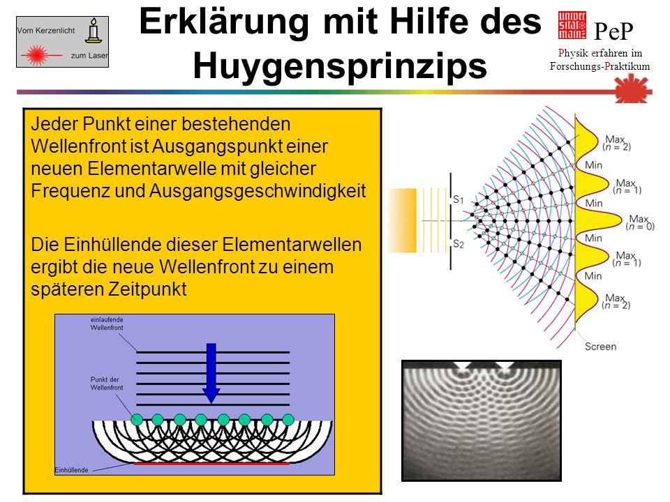 Notwendig für Interferenz Kohärenz der Wellen Konstruktive Interferenz Gangunterschied ein Vielfaches der Wellenlänge oder Null Destruktive Interferenz Gangunterschied ein Vielfaches der halben Wellenlänge PeP Physik erfahren im Forschungs-Praktikum Interferenz von Lichtwellen Interferenz ist das Phänomen, das beobachtet wird, wenn Wellen sich ungestört überlagern (Superposition)