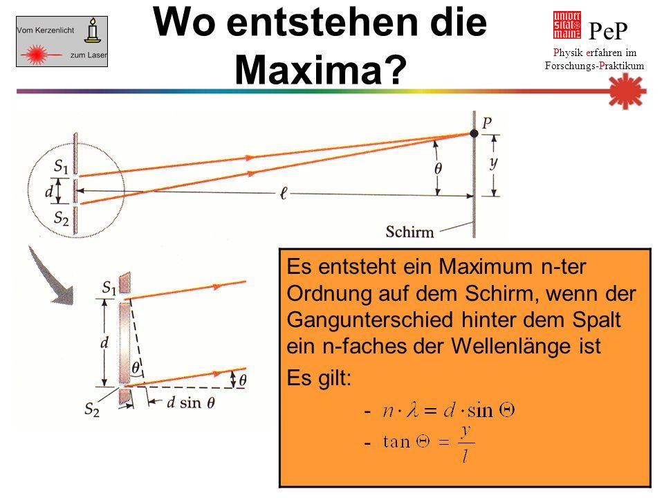 Es entsteht ein Maximum n-ter Ordnung auf dem Schirm, wenn der Gangunterschied hinter dem Spalt ein n-faches der Wellenlänge ist Es gilt: - PeP Physik