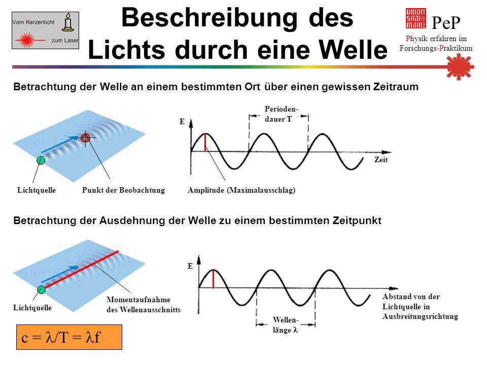PeP Physik erfahren im Forschungs-Praktikum Eigenschaften von Lichtwellen Monochromasie: elektromagnetische Strahlung nur einer Wellenlänge ist monochromatisch, d.h einfarbig Kohärenz: alle Wellen besitzen eine konstante Phasendifferenz Der Laser besitzt im Gegensatz zu weißem Licht beide Eigenschaften.