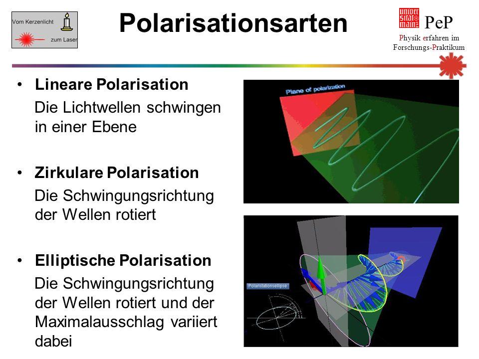 Polarisationsarten Lineare Polarisation Die Lichtwellen schwingen in einer Ebene Zirkulare Polarisation Die Schwingungsrichtung der Wellen rotiert Ell