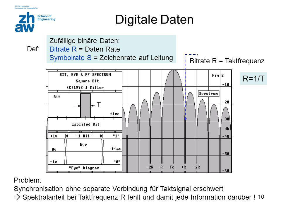 10 Digitale Daten Problem: Synchronisation ohne separate Verbindung für Taktsignal erschwert  Spektralanteil bei Taktfrequenz R fehlt und damit jede Information darüber .