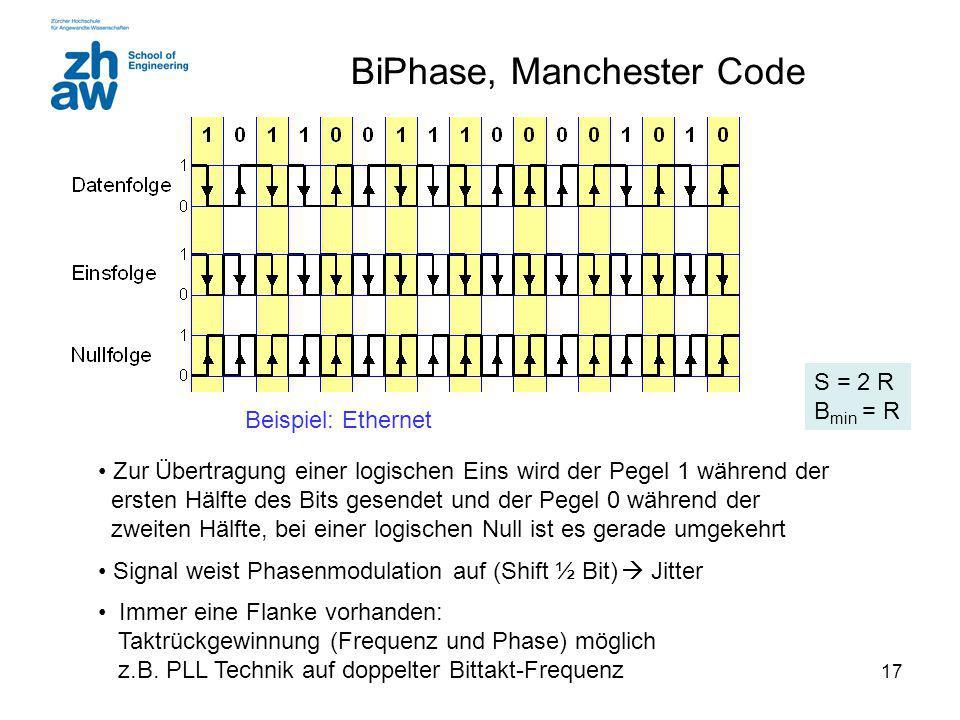 17 BiPhase, Manchester Code Zur Übertragung einer logischen Eins wird der Pegel 1 während der ersten Hälfte des Bits gesendet und der Pegel 0 während der zweiten Hälfte, bei einer logischen Null ist es gerade umgekehrt Signal weist Phasenmodulation auf (Shift ½ Bit)  Jitter Immer eine Flanke vorhanden: Taktrückgewinnung (Frequenz und Phase) möglich z.B.