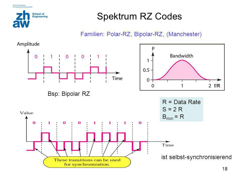 18 Spektrum RZ Codes ist selbst-synchronisierend R = Data Rate S = 2 R B min = R f/R Bsp: Bipolar RZ Familien: Polar-RZ, Bipolar-RZ, (Manchester)