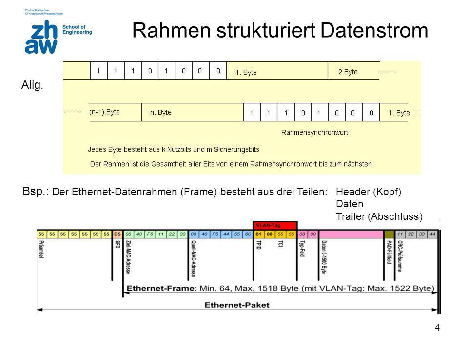 4 Rahmen strukturiert Datenstrom Bsp.: Der Ethernet-Datenrahmen (Frame) besteht aus drei Teilen: Header (Kopf) Daten Trailer (Abschluss) Allg.