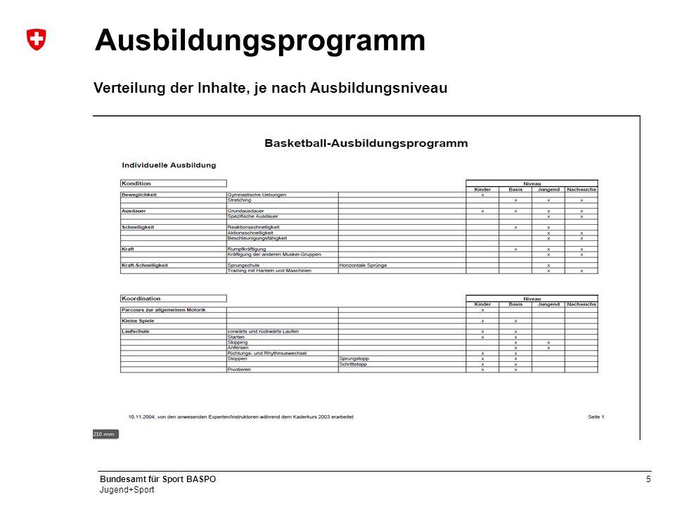 5 Bundesamt für Sport BASPO Jugend+Sport Ausbildungsprogramm Verteilung der Inhalte, je nach Ausbildungsniveau