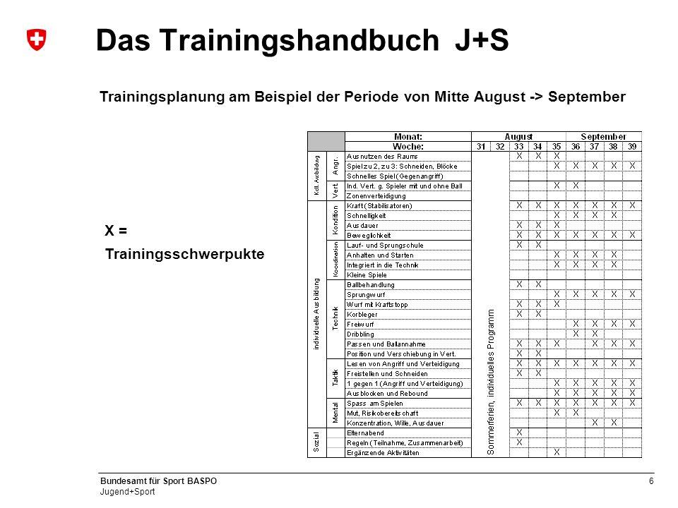 6 Bundesamt für Sport BASPO Jugend+Sport Das Trainingshandbuch J+S Trainingsplanung am Beispiel der Periode von Mitte August -> September X = Training