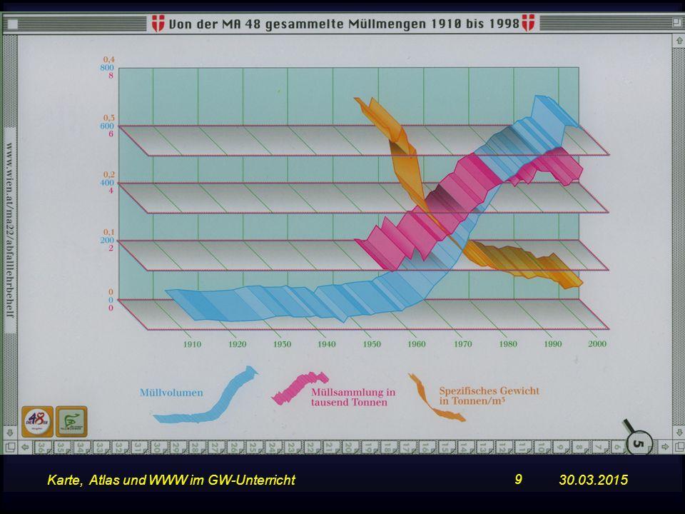 30.03.2015Karte, Atlas und WWW im GW-Unterricht 9 Negativbeispiel Müllmenge Wien