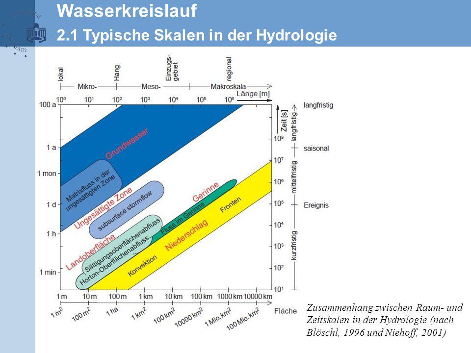 Zusammenhang zwischen Raum- und Zeitskalen in der Hydrologie (nach Blöschl, 1996 und Niehoff, 2001) Wasserkreislauf 2.1 Typische Skalen in der Hydrolo