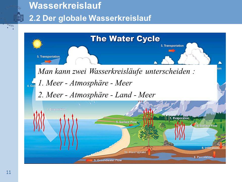 11 Man kann zwei Wasserkreisläufe unterscheiden : 1. Meer - Atmosphäre - Meer 2. Meer - Atmosphäre - Land - Meer Wasserkreislauf 2.2 Der globale Wasse