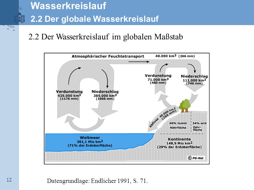 12 2.2 Der Wasserkreislauf im globalen Maßstab Datengrundlage: Endlicher 1991, S.