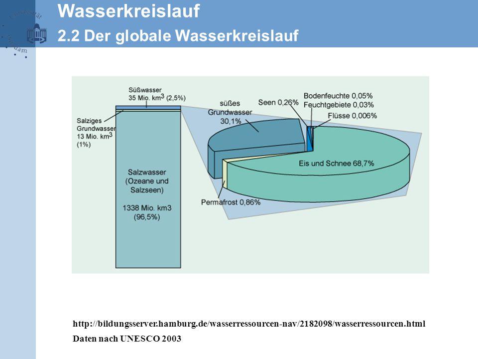 http://bildungsserver.hamburg.de/wasserressourcen-nav/2182098/wasserressourcen.html Daten nach UNESCO 2003 Wasserkreislauf 2.2 Der globale Wasserkreislauf