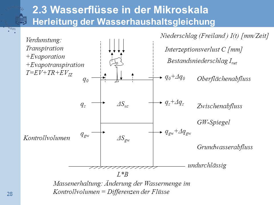 28 Verdunstung: Transpiration +Evaporation +Evapotranspiration T=EV+TR+EV IZ Kontrollvolumen Bestandsniederschlag I net Zwischenabfluss GW-Spiegel Grundwasserabfluss Niederschlag (Freiland ) I(t) [mm/Zeit] Interzeptionsverlust C [mm] Oberflächenabfluss qzqz q0q0 q gw qz+Δqzqz+Δqz q gw +Δq gw q0+Δq0q0+Δq0 ΔS gw ΔS uz L*B undurchlässig Massenerhaltung: Änderung der Wassermenge im Kontrollvolumen = Differenzen der Flüsse 2.3 Wasserflüsse in der Mikroskala Herleitung der Wasserhaushaltsgleichung