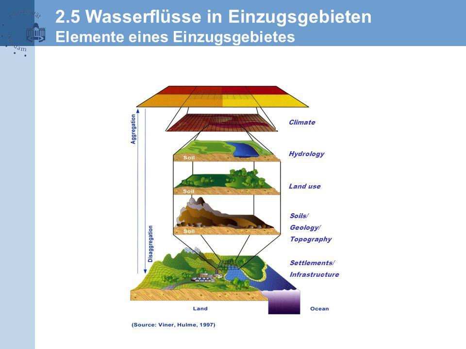 Settlements/ Infrastructure Soils/ Geology/ Topography Land use Hydrology Climate 2.5 Wasserflüsse in Einzugsgebieten Elemente eines Einzugsgebietes