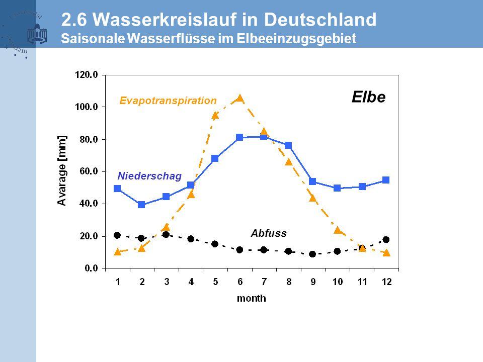 2.6 Wasserkreislauf in Deutschland Saisonale Wasserflüsse im Elbeeinzugsgebiet Evapotranspiration Niederschag Abfuss Elbe