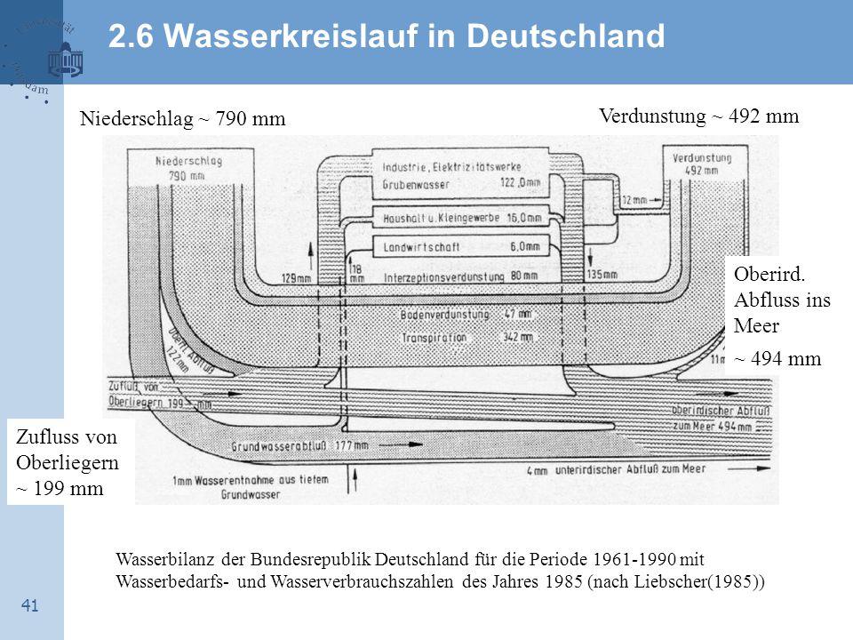 41 2.6 Wasserkreislauf in Deutschland Wasserbilanz der Bundesrepublik Deutschland für die Periode 1961-1990 mit Wasserbedarfs- und Wasserverbrauchszahlen des Jahres 1985 (nach Liebscher(1985)) Niederschlag ~ 790 mm Verdunstung ~ 492 mm Zufluss von Oberliegern ~ 199 mm Oberird.