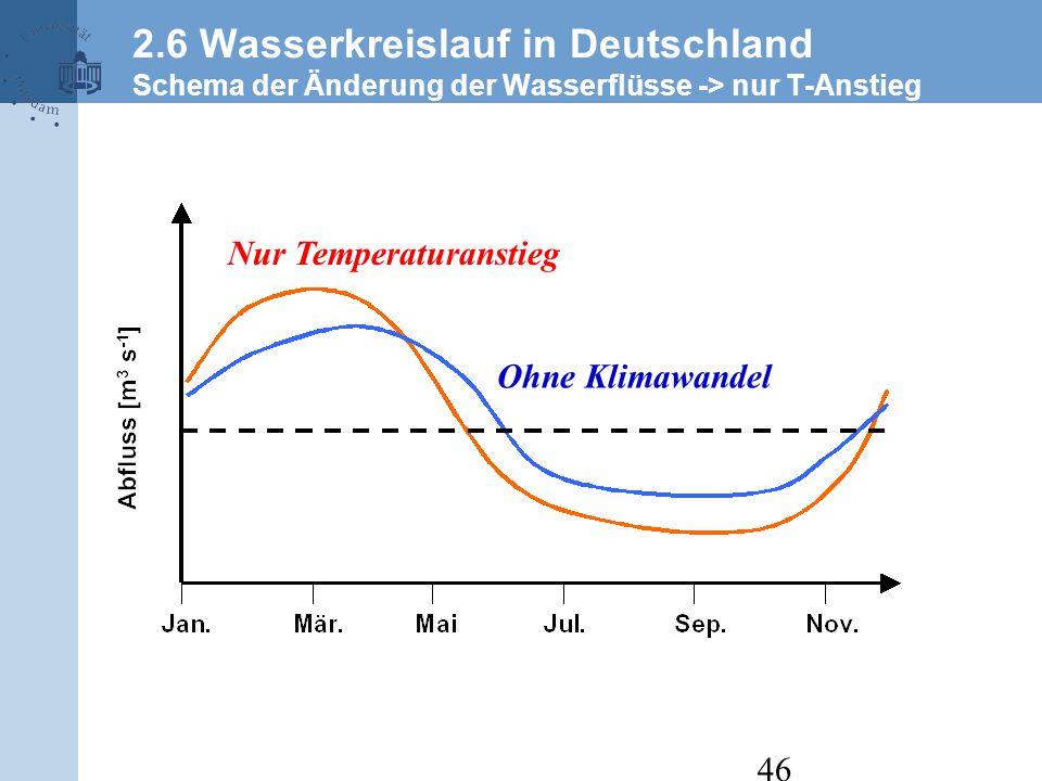 46 Ohne Klimawandel Nur Temperaturanstieg 2.6 Wasserkreislauf in Deutschland Schema der Änderung der Wasserflüsse -> nur T-Anstieg
