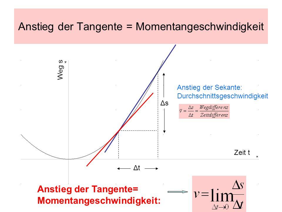 Anstieg der Tangente = Momentangeschwindigkeit Zeit t Weg s ΔtΔt ΔsΔs Anstieg der Sekante: Durchschnittsgeschwindigkeit Anstieg der Tangente= Momentan