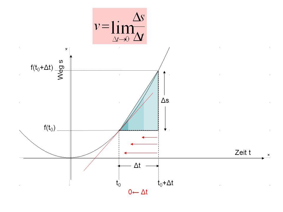 t0t0 t0+Δtt0+Δt f(t 0 ) f(t 0 +Δt) Zeit t Weg s ΔtΔt ΔsΔs 0← Δt