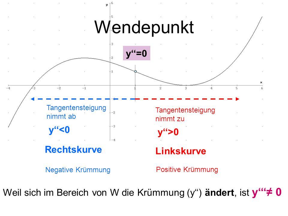 Wendepunkt Tangentensteigung nimmt ab Tangentensteigung nimmt zu y''<0 y''>0 Rechtskurve Linkskurve y''=0 Positive Krümmung Negative Krümmung Weil sich im Bereich von W die Krümmung (y'') ändert, ist y'''≠ 0