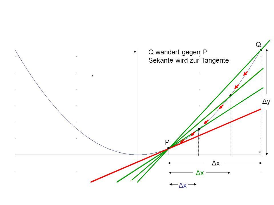 ΔxΔx ΔyΔy ΔxΔx ΔxΔx P Q Q wandert gegen P Sekante wird zur Tangente