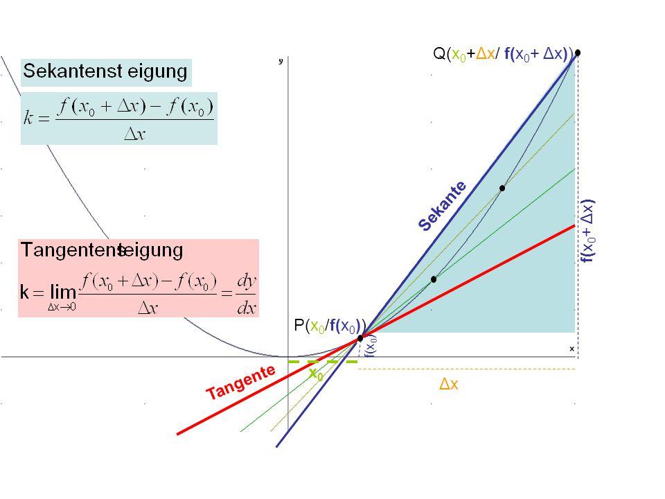 P(x 0 /f(x 0 )) Q(x 0 +Δx/ f(x 0 + Δx)) Sekante Tangente f(x 0 + Δx) f(x 0 ) ΔxΔx x0x0