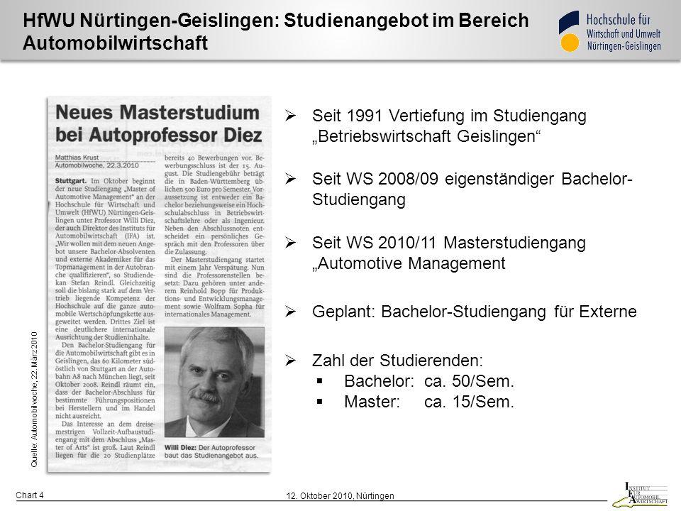 Chart 5 12. Oktober 2010, Nürtingen Institut für Automobilwirtschaft (IFA) e. V.