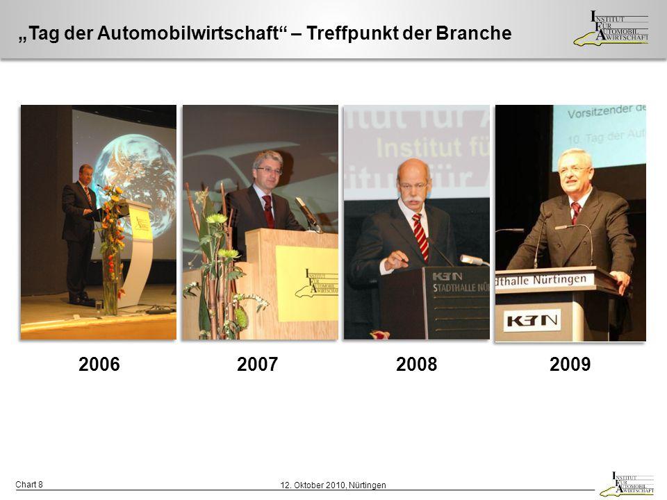 """Chart 9 12.Oktober 2010, Nürtingen """"11. Tag der Automobilwirtschaft 2010 11."""