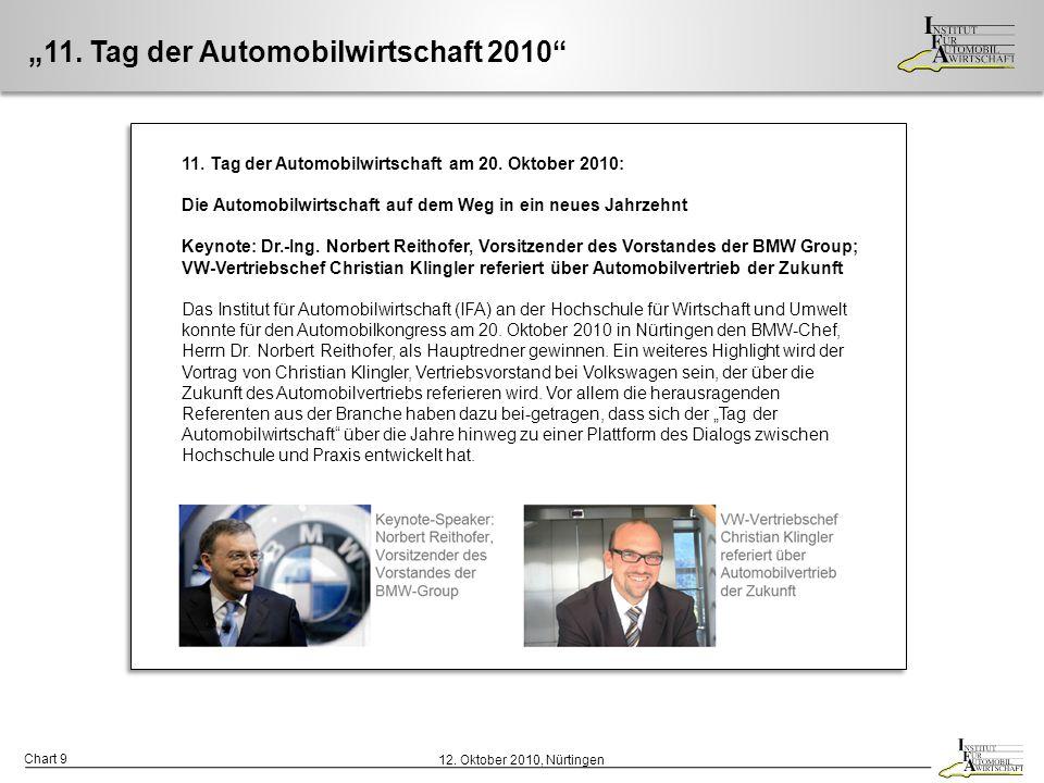 """Chart 9 12. Oktober 2010, Nürtingen """"11. Tag der Automobilwirtschaft 2010"""" 11. Tag der Automobilwirtschaft am 20. Oktober 2010: Die Automobilwirtschaf"""