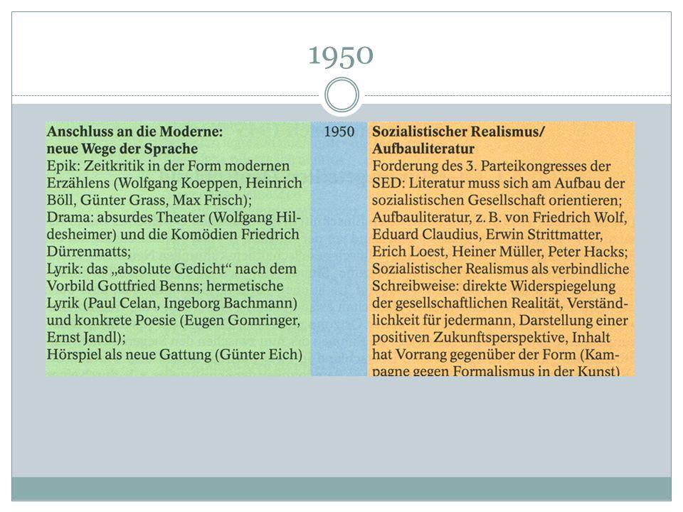 Bis Anfang der 50er Jahre -wenig Konflikte -Literatur der DDR galt offiziell als Fortsetzung der klassischen deutschen Philosphie Ab Anfang der 50er Jahre -Autoren wurden zu Erfüllungsgehilfen der Autoren -mussten sich an die Richtlinien der SED für künstlerische Erzeugnisse halten