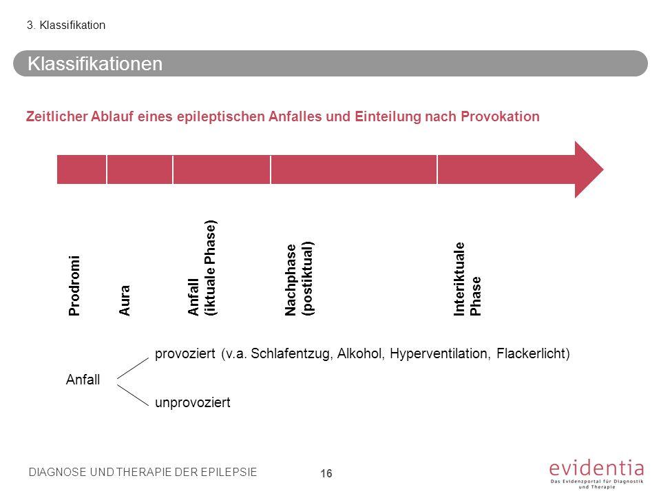 Zeitlicher Ablauf eines epileptischen Anfalles und Einteilung nach Provokation AuraAnfall (iktuale Phase) Nachphase (postiktual) Interiktuale Phase Pr