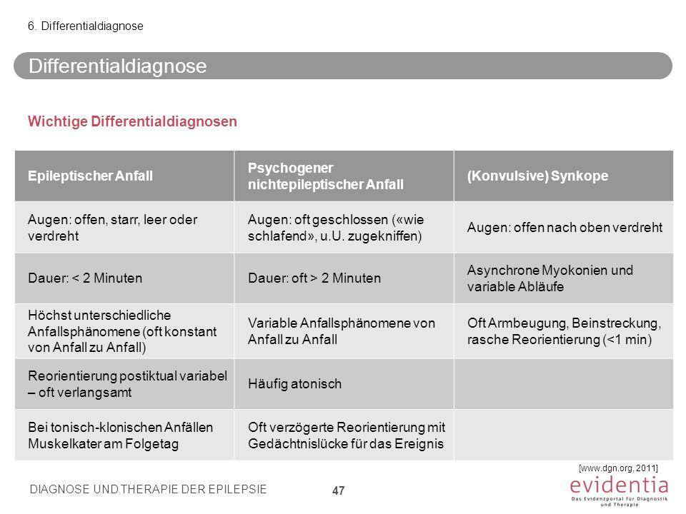 Wichtige Differentialdiagnosen Epileptischer Anfall Psychogener nichtepileptischer Anfall (Konvulsive) Synkope Augen: offen, starr, leer oder verdreht