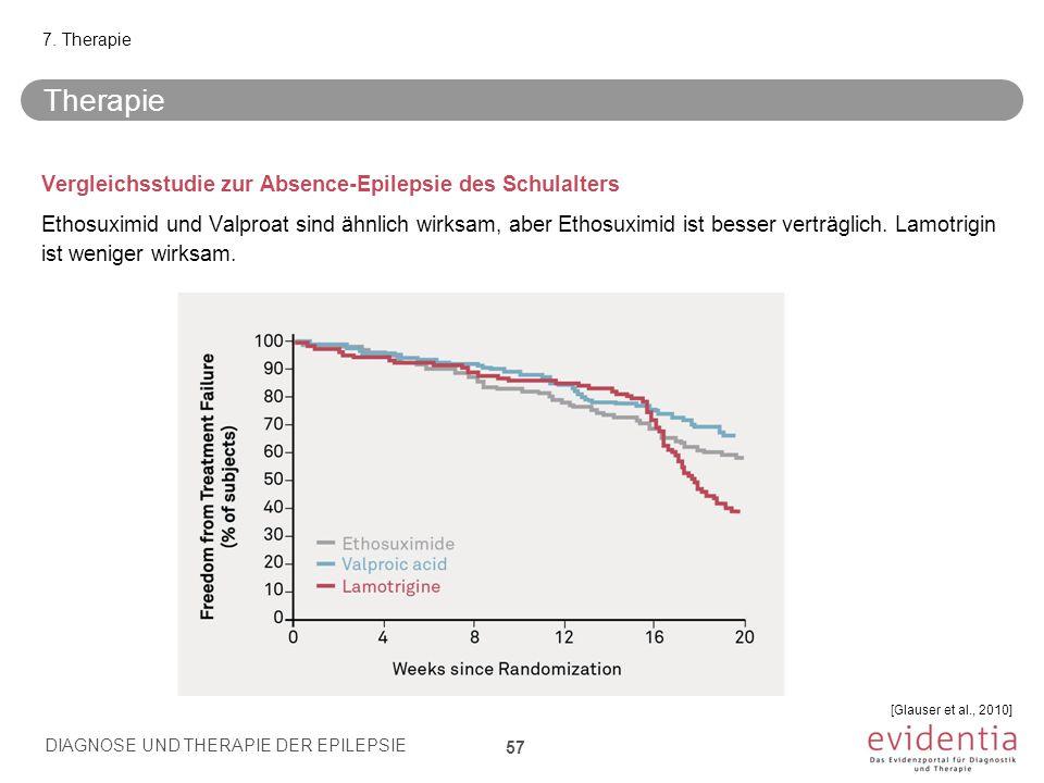 Vergleichsstudie zur Absence-Epilepsie des Schulalters Ethosuximid und Valproat sind ähnlich wirksam, aber Ethosuximid ist besser verträglich. Lamotri