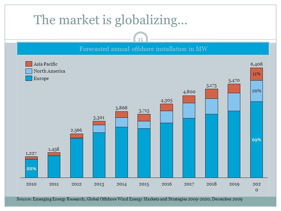 The market is globalizing… 2012 1,458 2011 1,227 20102013 2,566 3,301 2014 3,868 2015 3,715 2016 4,305 2017 4,800 2018 5,175 2019 5,470 2020 6,408 88%