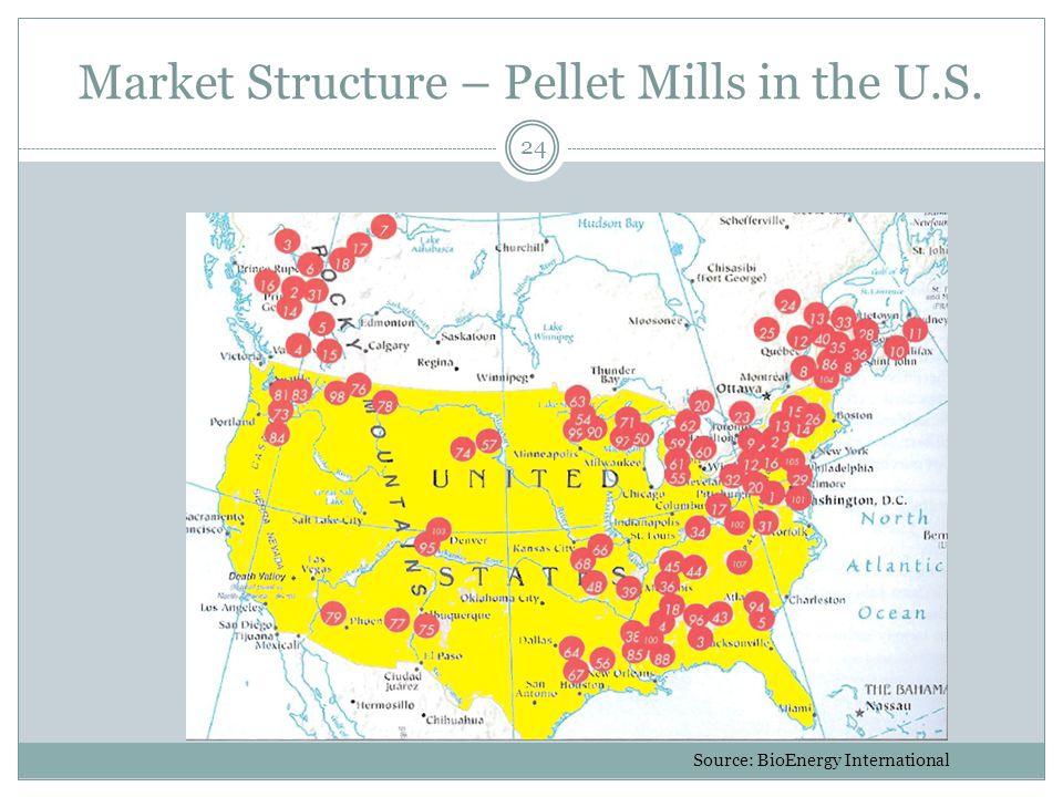 Market Structure – Pellet Mills in the U.S. 24 Source: BioEnergy International
