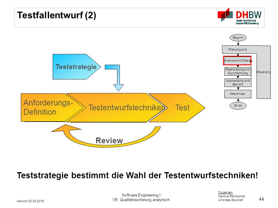 44 Dozenten: Markus Rentschler Andreas Stuckert Anforderungs- Definition Test Testfallentwurf (2) Teststrategie Anforderungs- Definition Testentwurfst