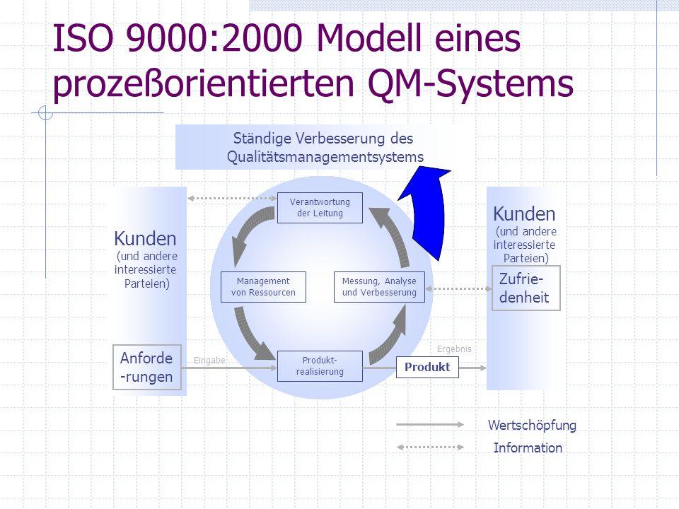 ISO 9000:2000 Modell eines prozeßorientierten QM-Systems Ständige Verbesserung des Qualitätsmanagementsystems Kunden (und andere interessierte Parteie