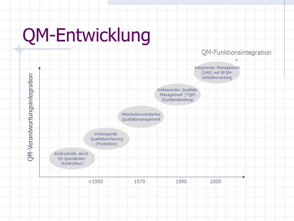 QM-Entwicklung Endkontrolle durch QS-Spezialisten (Kontrolleur) Vorbeugende Qualitätssicherung (Produktion) Mitarbeiterorientiertes Qualitätsmanagemen