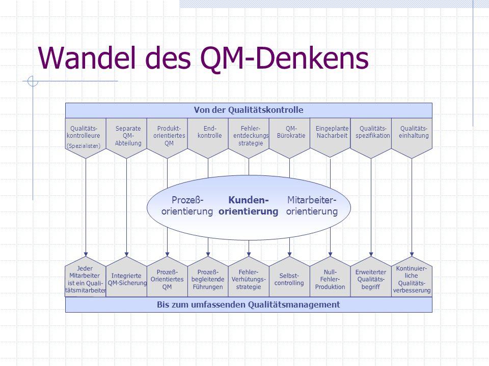 Wandel des QM-Denkens Von der Qualitätskontrolle Bis zum umfassenden Qualitätsmanagement Jeder Mitarbeiter ist ein Quali- tätsmitarbeiter Kontinuier-