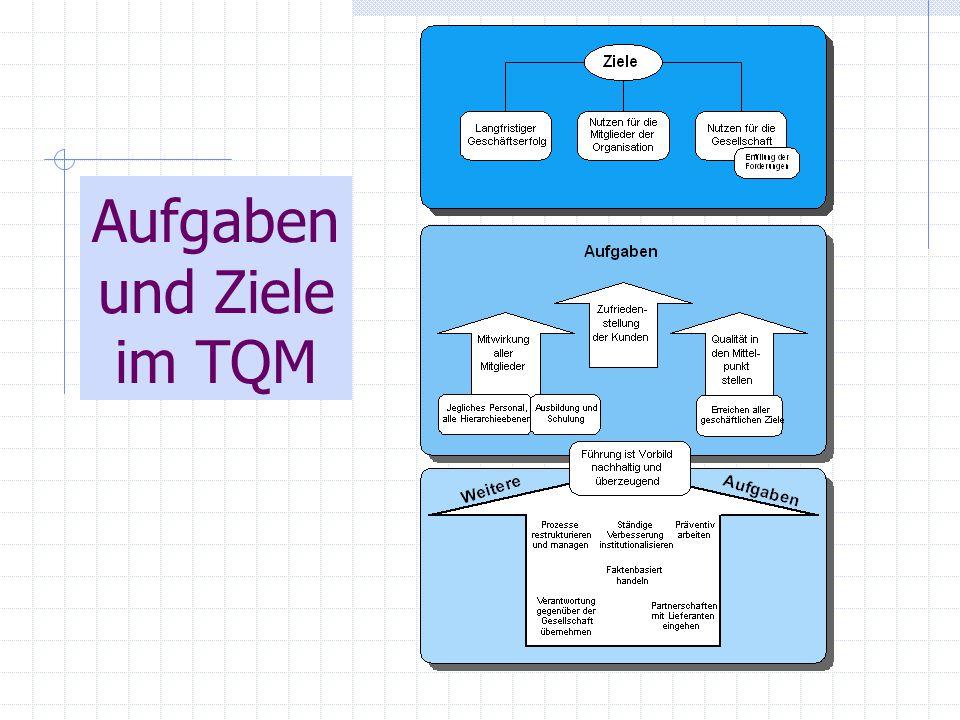 Aufgaben und Ziele im TQM