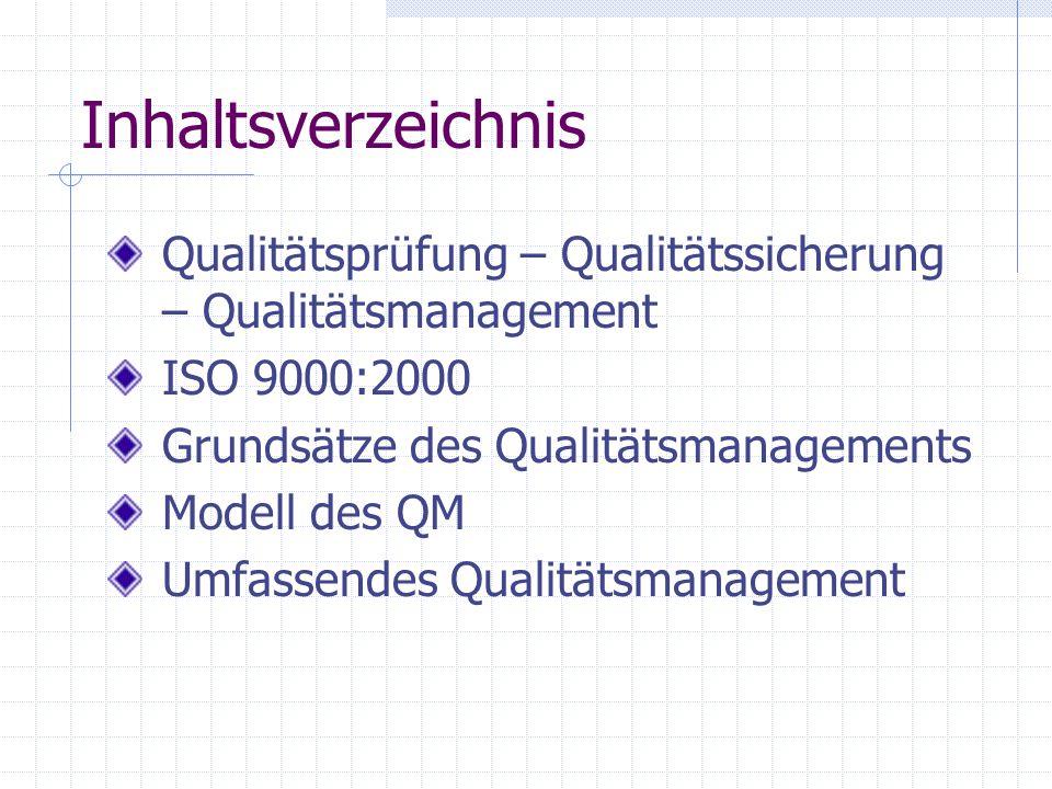 Inhaltsverzeichnis Qualitätsprüfung – Qualitätssicherung – Qualitätsmanagement ISO 9000:2000 Grundsätze des Qualitätsmanagements Modell des QM Umfasse