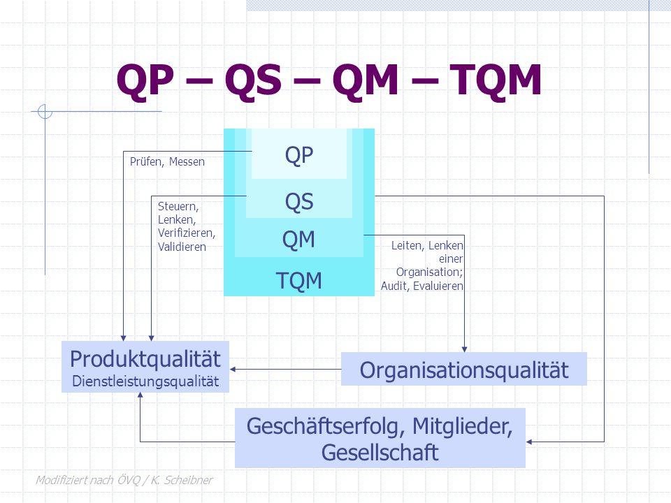 TQM QM QS QP QP – QS – QM – TQM Produktqualität Dienstleistungsqualität Organisationsqualität Prüfen, Messen Steuern, Lenken, Verifizieren, Validieren