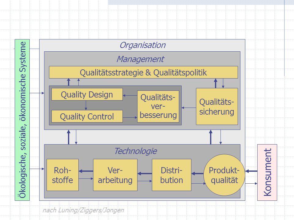 Roh- stoffe Ver- arbeitung Distri- bution Produkt- qualität Konsument Technologie Management Qualitätsstrategie & Qualitätspolitik Quality Design Qual