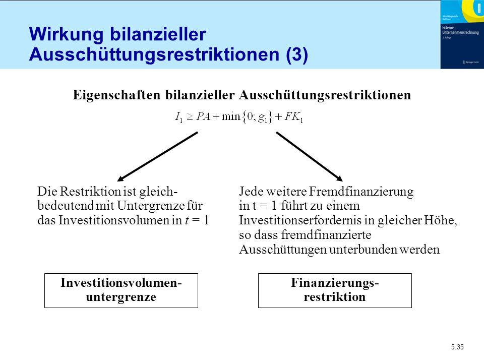 5.35 Wirkung bilanzieller Ausschüttungsrestriktionen (3) Die Restriktion ist gleich- bedeutend mit Untergrenze für das Investitionsvolumen in t = 1 Je