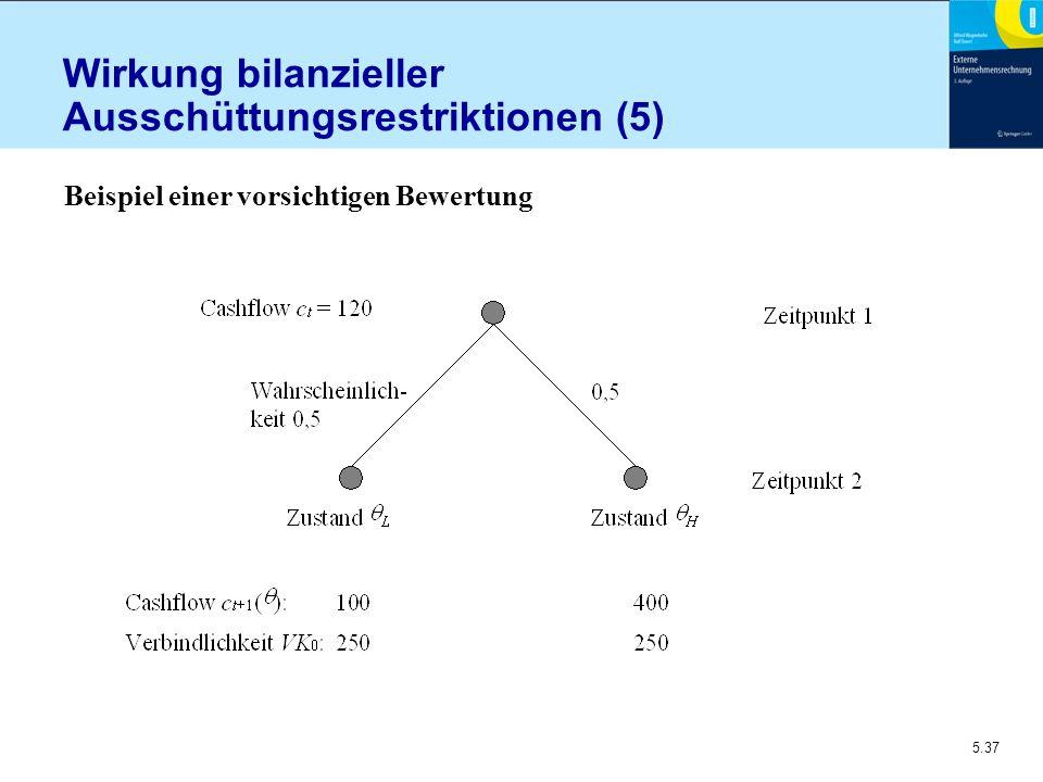 5.37 Wirkung bilanzieller Ausschüttungsrestriktionen (5) Beispiel einer vorsichtigen Bewertung