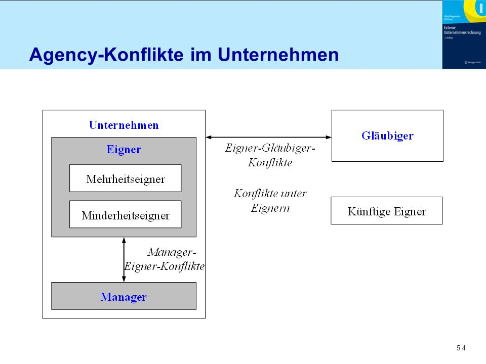 5.4 Agency-Konflikte im Unternehmen