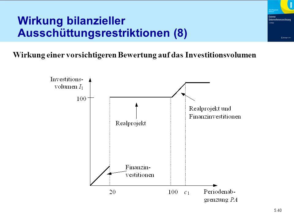 5.40 Wirkung bilanzieller Ausschüttungsrestriktionen (8) Wirkung einer vorsichtigeren Bewertung auf das Investitionsvolumen