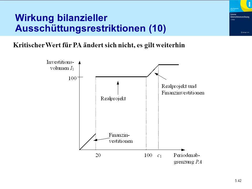 5.42 Wirkung bilanzieller Ausschüttungsrestriktionen (10) Kritischer Wert für PA ändert sich nicht, es gilt weiterhin
