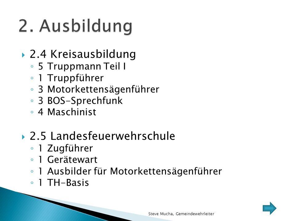  2.4 Kreisausbildung ◦ 5Truppmann Teil I ◦ 1Truppführer ◦ 3Motorkettensägenführer ◦ 3BOS-Sprechfunk ◦ 4Maschinist  2.5 Landesfeuerwehrschule ◦ 1Zugf
